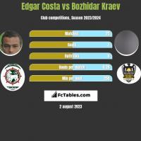 Edgar Costa vs Bozhidar Kraev h2h player stats