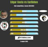 Edgar Costa vs Carlinhos h2h player stats