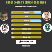 Edgar Costa vs Claude Goncalves h2h player stats