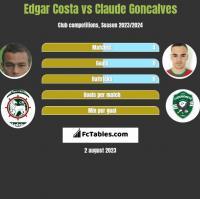 Edgar Costa vs Claude Goncalves h2h player stats