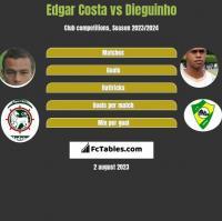 Edgar Costa vs Dieguinho h2h player stats
