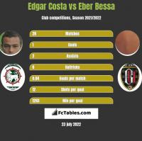 Edgar Costa vs Eber Bessa h2h player stats
