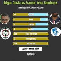 Edgar Costa vs Franck-Yves Bambock h2h player stats