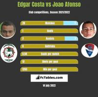 Edgar Costa vs Joao Afonso h2h player stats