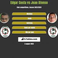 Edgar Costa vs Joao Afonso h2h player stats