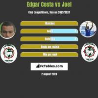 Edgar Costa vs Joel h2h player stats