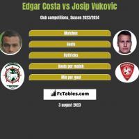 Edgar Costa vs Josip Vukovic h2h player stats