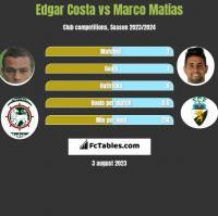 Edgar Costa vs Marco Matias h2h player stats