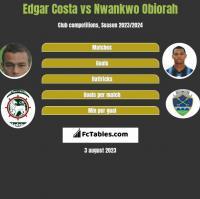 Edgar Costa vs Nwankwo Obiorah h2h player stats
