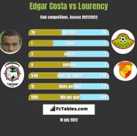 Edgar Costa vs Lourency h2h player stats