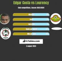 Edgar Costa vs Lourency h2h player stats