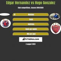 Edgar Hernandez vs Hugo Gonzalez h2h player stats