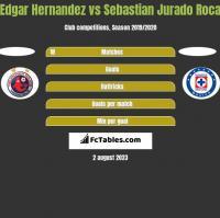 Edgar Hernandez vs Sebastian Jurado Roca h2h player stats