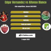 Edgar Hernandez vs Alfonso Blanco h2h player stats