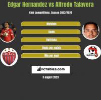 Edgar Hernandez vs Alfredo Talavera h2h player stats