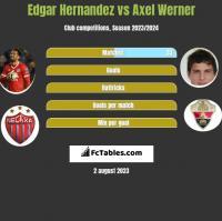 Edgar Hernandez vs Axel Werner h2h player stats