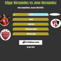 Edgar Hernandez vs Jose Hernandez h2h player stats