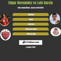 Edgar Hernandez vs Luis Garcia h2h player stats