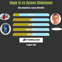 Edgar Ie vs Aymen Abdennour h2h player stats
