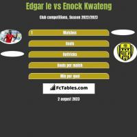 Edgar Ie vs Enock Kwateng h2h player stats