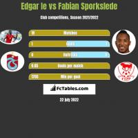 Edgar Ie vs Fabian Sporkslede h2h player stats