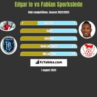Edgar Ie vs Fabian Sporkslede h2h player stats