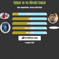 Edgar Ie vs Hiroki Sakai h2h player stats