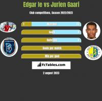 Edgar Ie vs Jurien Gaari h2h player stats