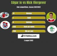 Edgar Ie vs Nick Viergever h2h player stats