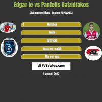 Edgar Ie vs Pantelis Hatzidiakos h2h player stats