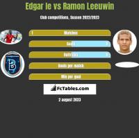 Edgar Ie vs Ramon Leeuwin h2h player stats