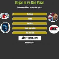 Edgar Ie vs Ron Vlaar h2h player stats