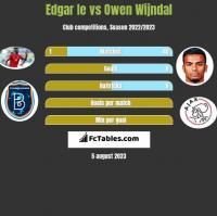 Edgar Ie vs Owen Wijndal h2h player stats