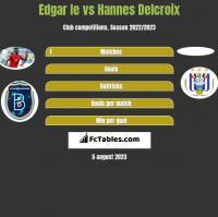Edgar Ie vs Hannes Delcroix h2h player stats