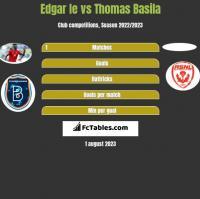 Edgar Ie vs Thomas Basila h2h player stats