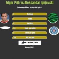 Edgar Prib vs Aleksandar Ignjovski h2h player stats