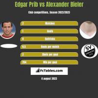 Edgar Prib vs Alexander Bieler h2h player stats