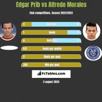 Edgar Prib vs Alfredo Morales h2h player stats