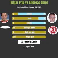 Edgar Prib vs Andreas Geipl h2h player stats