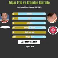 Edgar Prib vs Brandon Borrello h2h player stats