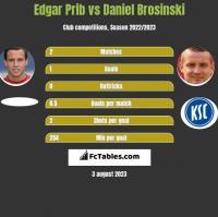 Edgar Prib vs Daniel Brosinski h2h player stats