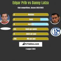 Edgar Prib vs Danny Latza h2h player stats
