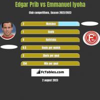 Edgar Prib vs Emmanuel Iyoha h2h player stats