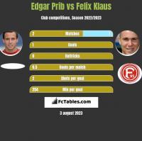 Edgar Prib vs Felix Klaus h2h player stats