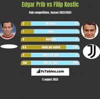 Edgar Prib vs Filip Kostic h2h player stats