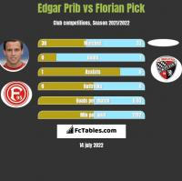 Edgar Prib vs Florian Pick h2h player stats