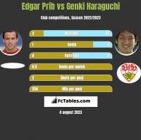 Edgar Prib vs Genki Haraguchi h2h player stats