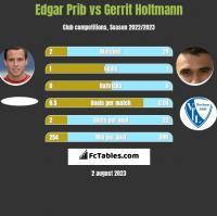 Edgar Prib vs Gerrit Holtmann h2h player stats