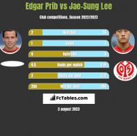 Edgar Prib vs Jae-Sung Lee h2h player stats