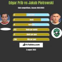 Edgar Prib vs Jakub Piotrowski h2h player stats